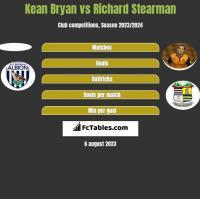 Kean Bryan vs Richard Stearman h2h player stats
