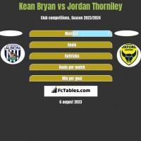 Kean Bryan vs Jordan Thorniley h2h player stats