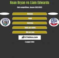 Kean Bryan vs Liam Edwards h2h player stats