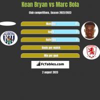Kean Bryan vs Marc Bola h2h player stats