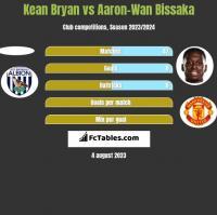 Kean Bryan vs Aaron-Wan Bissaka h2h player stats