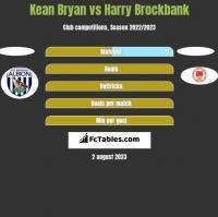 Kean Bryan vs Harry Brockbank h2h player stats