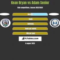 Kean Bryan vs Adam Senior h2h player stats