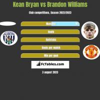 Kean Bryan vs Brandon Williams h2h player stats