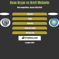 Kean Bryan vs Brett McGavin h2h player stats