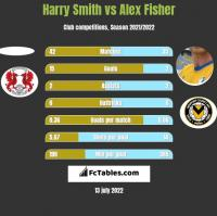 Harry Smith vs Alex Fisher h2h player stats