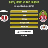 Harry Smith vs Lee Holmes h2h player stats
