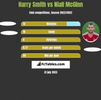 Harry Smith vs Niall McGinn h2h player stats