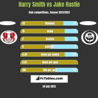 Harry Smith vs Jake Hastie h2h player stats