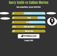 Harry Smith vs Callum Morton h2h player stats