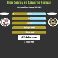 Dion Conroy vs Cameron Norman h2h player stats