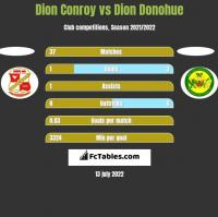 Dion Conroy vs Dion Donohue h2h player stats
