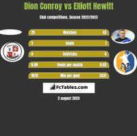 Dion Conroy vs Elliott Hewitt h2h player stats