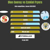 Dion Conroy vs Ezekiel Fryers h2h player stats