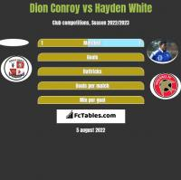 Dion Conroy vs Hayden White h2h player stats