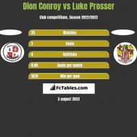Dion Conroy vs Luke Prosser h2h player stats