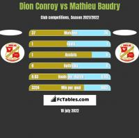 Dion Conroy vs Mathieu Baudry h2h player stats