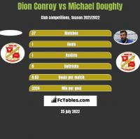 Dion Conroy vs Michael Doughty h2h player stats