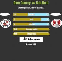 Dion Conroy vs Rob Hunt h2h player stats