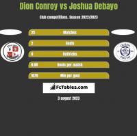Dion Conroy vs Joshua Debayo h2h player stats