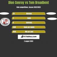 Dion Conroy vs Tom Broadbent h2h player stats