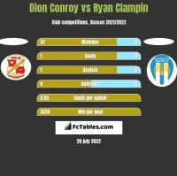 Dion Conroy vs Ryan Clampin h2h player stats
