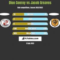 Dion Conroy vs Jacob Greaves h2h player stats