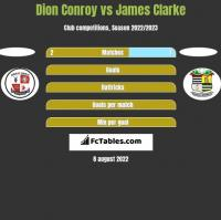 Dion Conroy vs James Clarke h2h player stats