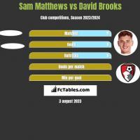 Sam Matthews vs David Brooks h2h player stats