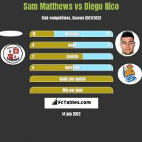 Sam Matthews vs Diego Rico h2h player stats