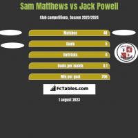 Sam Matthews vs Jack Powell h2h player stats