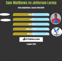 Sam Matthews vs Jefferson Lerma h2h player stats