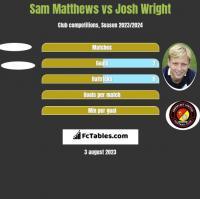 Sam Matthews vs Josh Wright h2h player stats