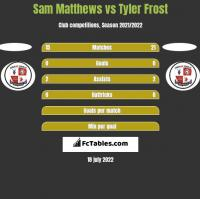 Sam Matthews vs Tyler Frost h2h player stats