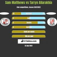 Sam Matthews vs Tarryn Allarakhia h2h player stats