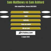 Sam Matthews vs Sam Ashford h2h player stats