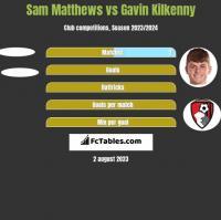Sam Matthews vs Gavin Kilkenny h2h player stats