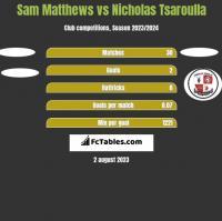 Sam Matthews vs Nicholas Tsaroulla h2h player stats