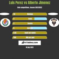 Luis Perez vs Alberto Jimenez h2h player stats