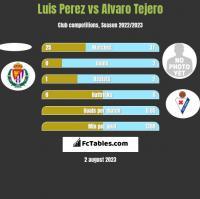 Luis Perez vs Alvaro Tejero h2h player stats