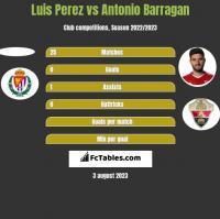 Luis Perez vs Antonio Barragan h2h player stats