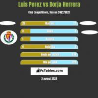Luis Perez vs Borja Herrera h2h player stats