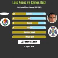 Luis Perez vs Carlos Ruiz h2h player stats