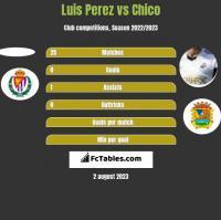 Luis Perez vs Chico h2h player stats