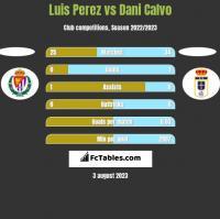 Luis Perez vs Dani Calvo h2h player stats