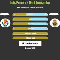 Luis Perez vs Dani Fernandez h2h player stats