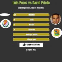 Luis Perez vs David Prieto h2h player stats