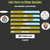 Luis Perez vs Diego Gonzalez h2h player stats