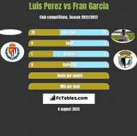 Luis Perez vs Fran Garcia h2h player stats