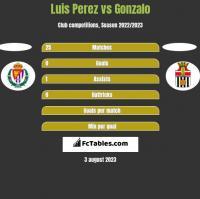 Luis Perez vs Gonzalo h2h player stats